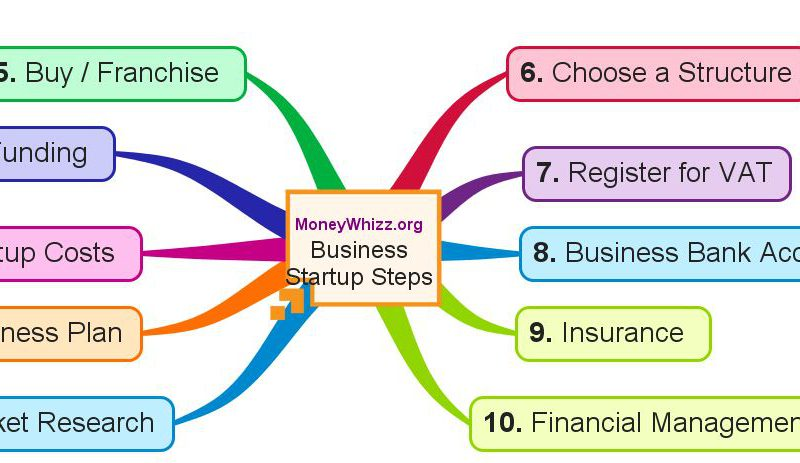 10 key considerations for a business start up in Ireland