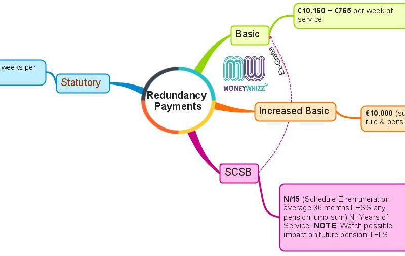 Understanding redundancy payment options in Ireland