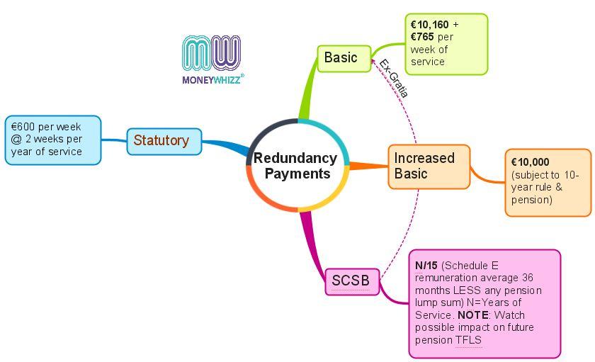 Redundancy Payment Options in Ireland
